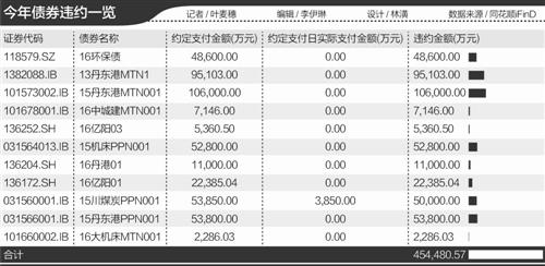 """""""逼宫""""加剧!前4月债券违约45.4亿 回售1.24万亿"""