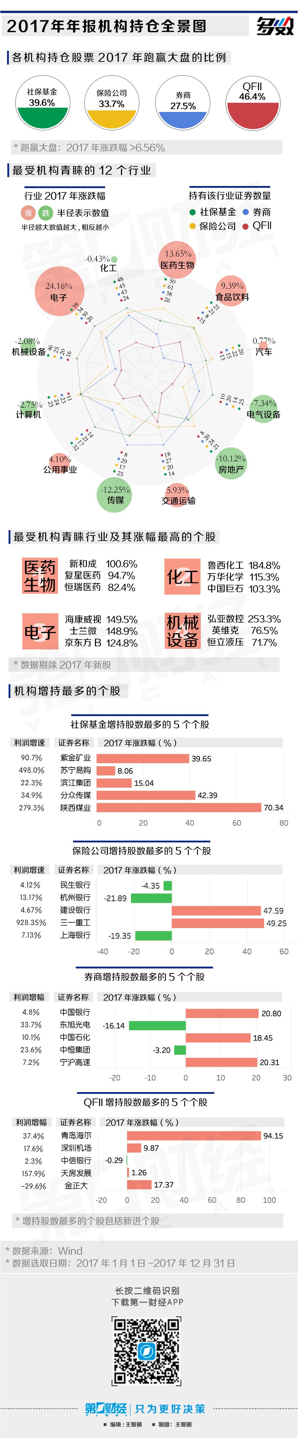 去年机构持仓全景图 QFII重仓股近半数跑赢大盘