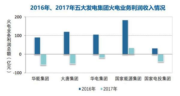 煤价持续高位 去年火电企业利润同比下降83%