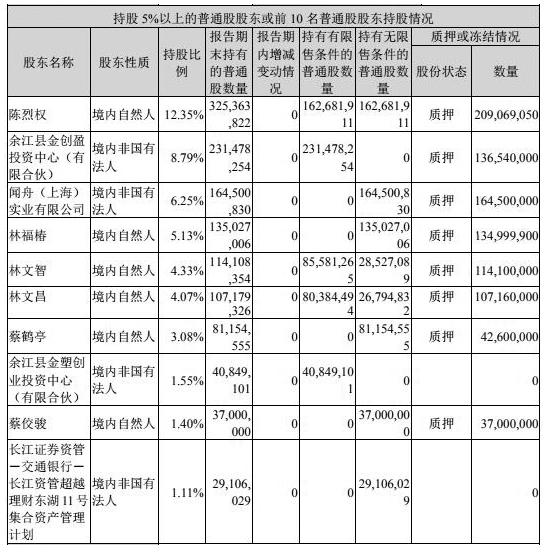 冠福股份3触跌停平仓风险大 账上没钱26亿现金收购