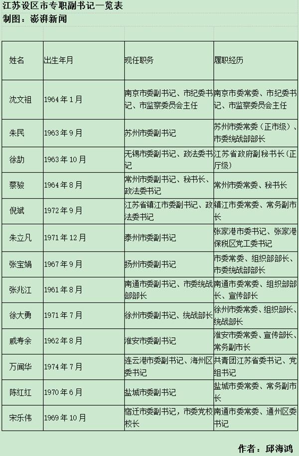 朱立凡任泰州副书记 江苏设区市70后副书记达5人