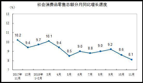 11月工业与消费增速双降