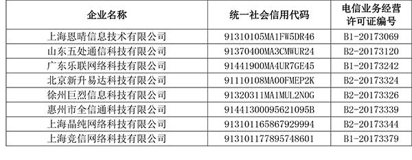 工信部:523家企业纳入首批电信业务经营不良名单