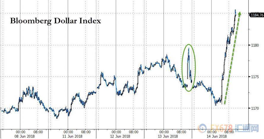 """欧美央行同时释放紧缩信号 新兴市场再遭""""屠戮"""""""