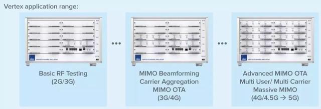 2018MWC思博伦助力5G无线电系统设计验证