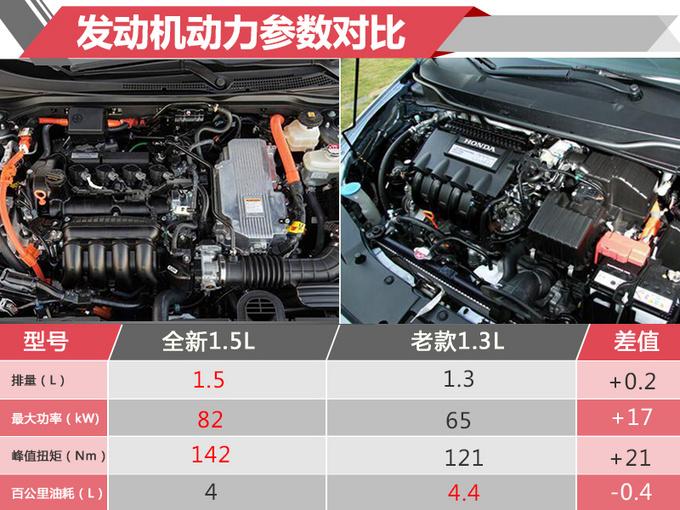 是大思域还是小雅阁?本田推新混合动力轿车