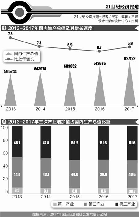 中国gdp增长不能低于多少_到2050年,还有哪些国家将成为世界超级大国 除了美国,就是他