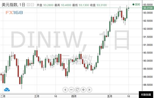 美元涨势暂缓 由年内顶峰回落