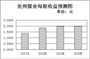 重要股东斥资95.6亿元增持243只个股兖州煤业净增持金额最高超10亿元
