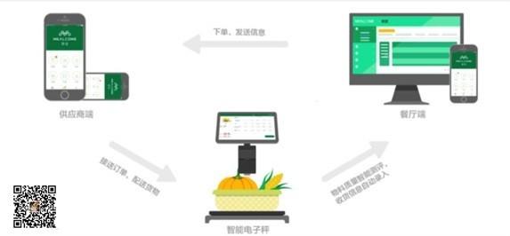 餐链推出智能电子秤,大幅提高餐饮供应链效率