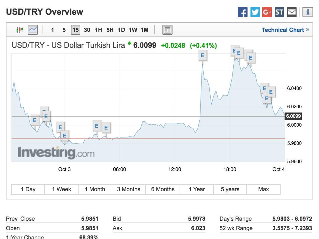 土耳其9月通胀率飙升至近25% 创逾15年来新高