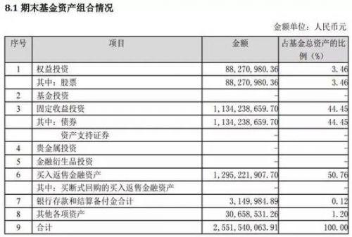 一季报曝两基金竟然主动清仓了:诺安益鑫基金转型