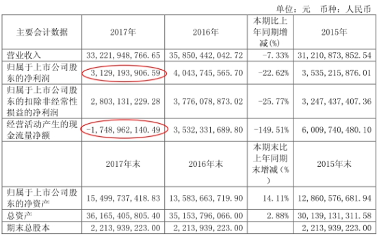 宇通客车业绩再下滑 获58亿财政补贴后股价仍阴跌