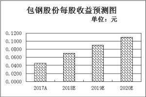 """出口额增长提振稀土企业盈利能力9只强势股吸金4955万元显""""升""""机"""