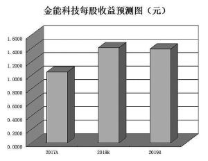 PPI数据三个月连升出厂价增逾15% 三行业或引领中报业绩浪