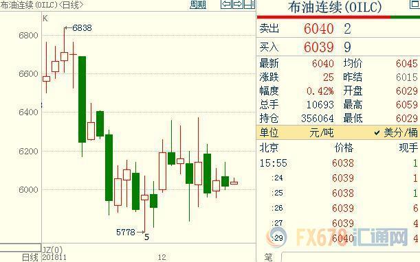 中美贸易主要有关迂缓的迹象推高了 股市,油价亦攀升。在周三(12月12日)的中国酬酢部例走音信发布会上,有记者挑问,请求中方证实是否已回复购买美国大豆。