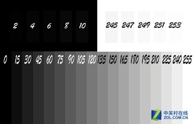 看懂关键参数 灰阶响应时间为什么重要