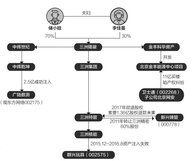三洲系储小晗资本路:曾跻身中石化混改 今被追债