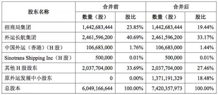 """""""A+H""""股双上市公司迎来新伙伴!中国外运拟换股吸收外运发展"""