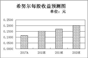 三季报业绩预告190家公司逾八成预喜两角度筛出4只低估值双增长股