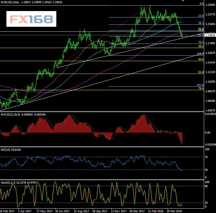 欧元/美元、英镑/美元5月7日最新交易策略