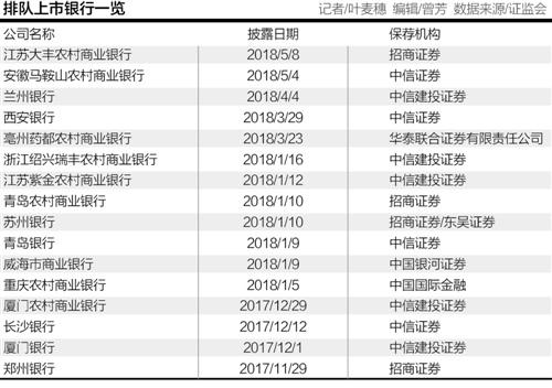 """东莞银行再启动""""回A""""计划 排队银行数量已达16家"""