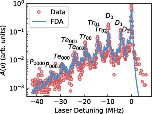 科学家在新型巨原子里再塞进了170个小原子