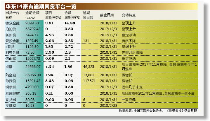 七成华东网贷零逾期 诡异涨跌数字背后深藏稀奇