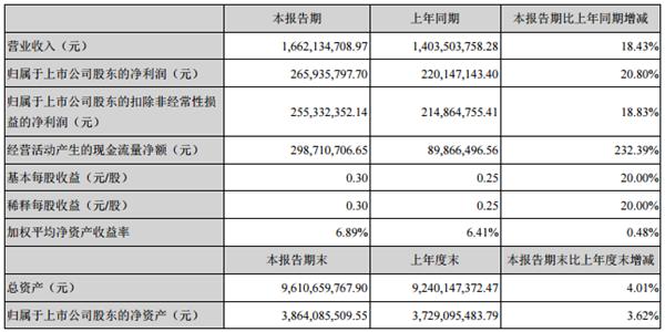 东江环保业绩增两成股价大跌 兴全三只基金踩雷