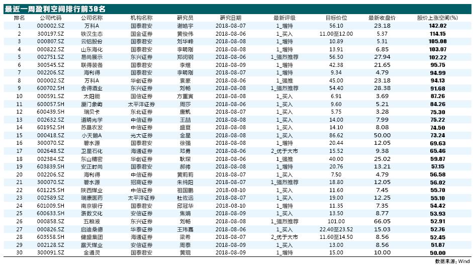近一周机构力荐的30只股票 6家公司获得机构强推