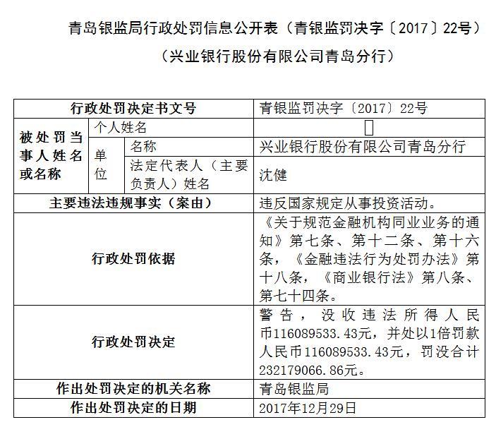 兴业银行青岛违规投资 青岛银监局罚没2.3亿