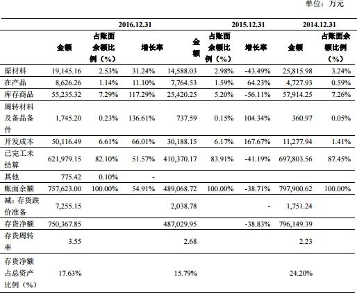 中铝国际负债286亿应收款185亿 现金流连负四年