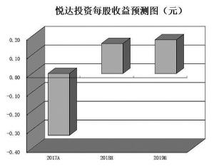 石墨烯产业或进入高速发展期基金三季度持有13只潜力股
