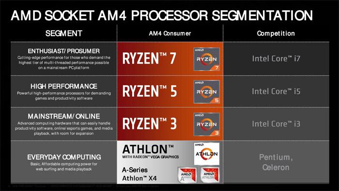 速龙与奔腾的大战再次开幕,amd发布速龙200ge处理器-云乐导购网商城