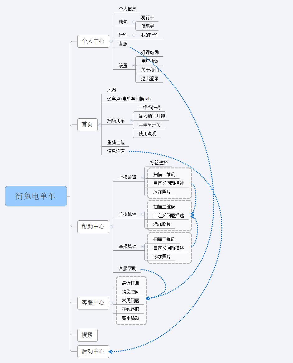 产品信息结构图