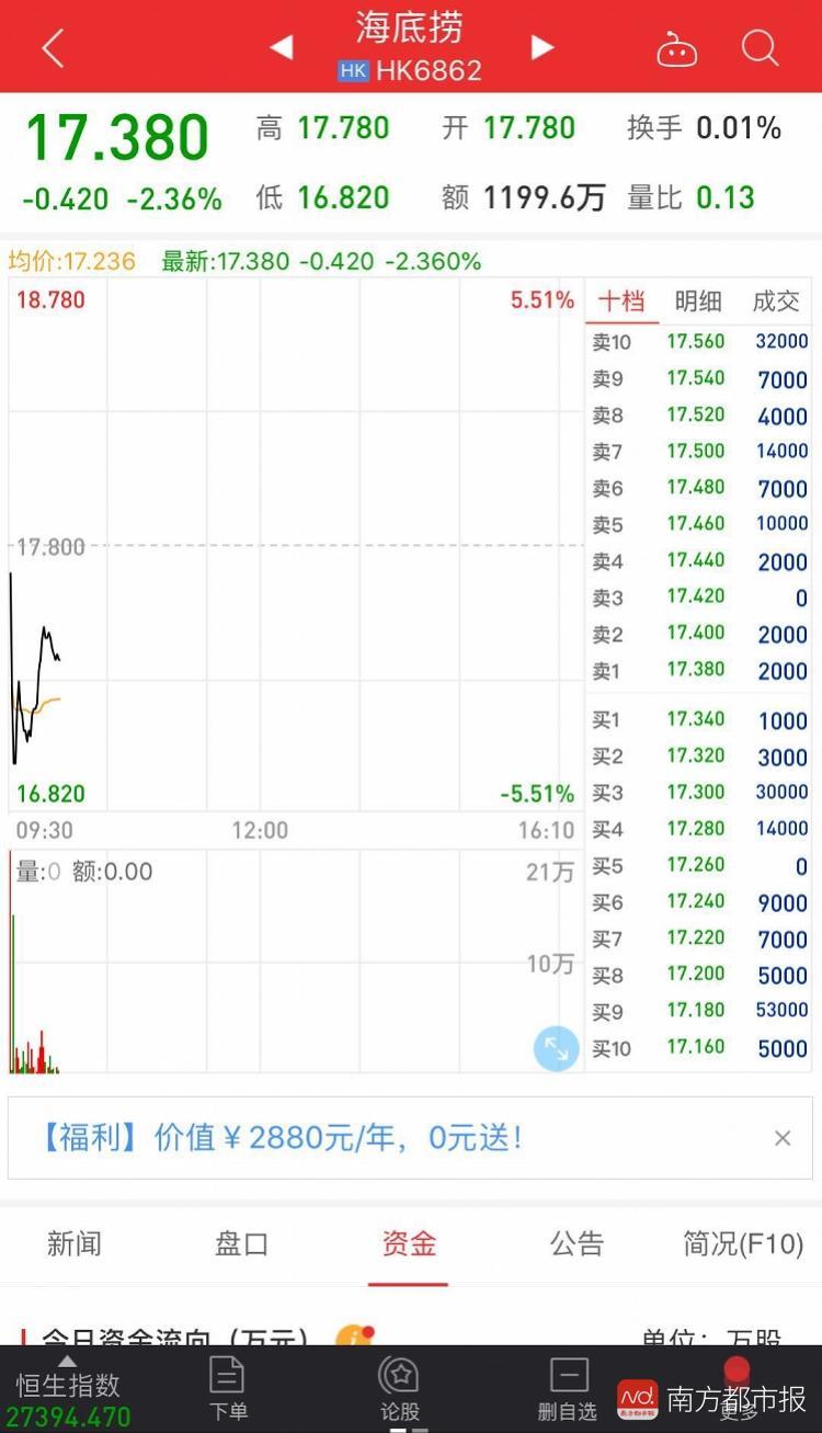 """海底捞回应""""女子吃出异物""""后 股价一度跌破17港元"""