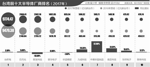 台湾半导体产业镜鉴:台积电制程2021年超越英特尔?
