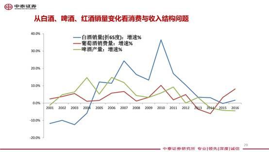 白酒占gdp_进门财经 消费品升级系列之一 为什么白酒能够卖这么好 导读 整个中国已经进入了中产阶级消费的红利时代 在美国