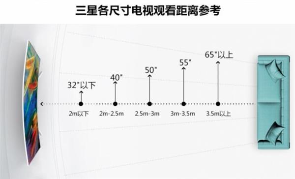 各尺寸/分辨率電視與觀看距離推薦標準公布:看完懂了