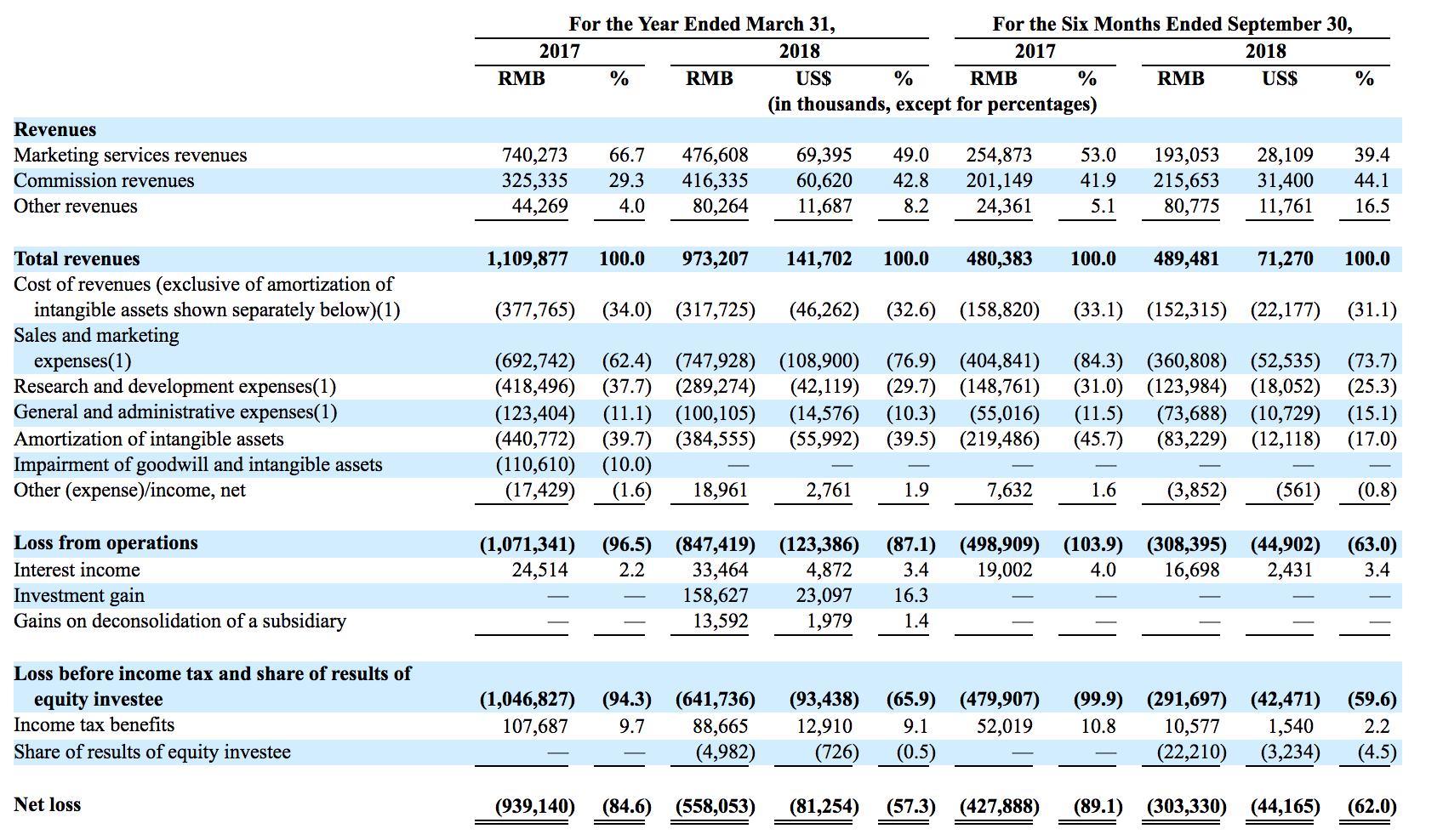 蘑菇街在美递交招股书:最高募资2亿美元 腾讯为最大股东