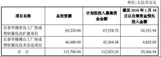 宁波华翔狂跌6家基金齐被套 20亿元定增8亿先补血