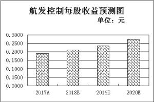 """军工股强势崛起吸金逾7亿元把握""""改革+成长""""两大投资逻辑"""