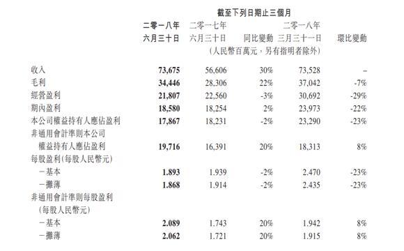 腾讯控股业绩尽显疲态 市值半年间蒸发1.5万亿港元