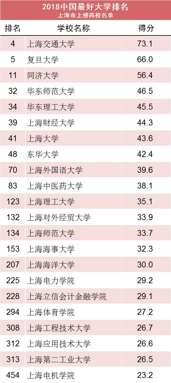 2018中国最好大学排名发布 名单