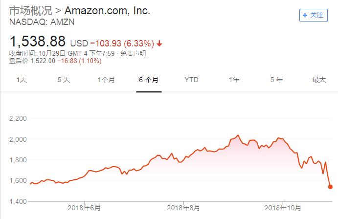 科技股抛售潮进入第五周 纳指或创十年来首次单月下跌