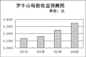 """""""互联网+农业""""取得六大进展机构青睐6只低估值农业股"""
