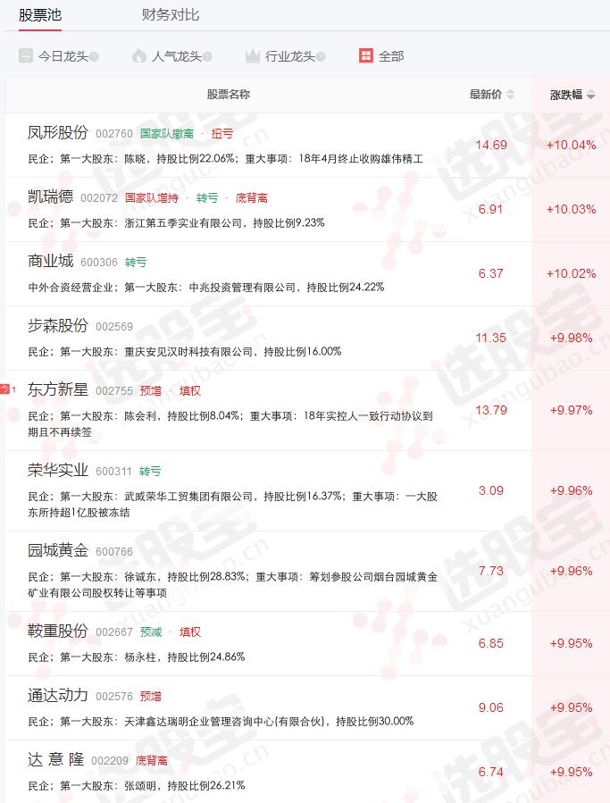 沪指失守2600:壳公司延续涨停潮 白酒领衔权重杀跌