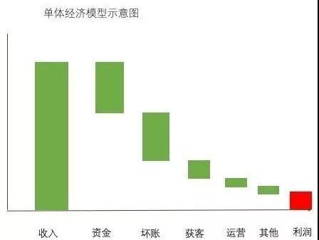 深扒6家互金坏账数据:从不到2%到接近30%12