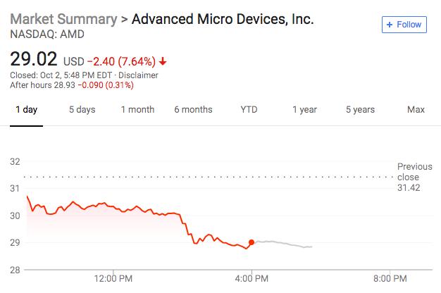 英特尔重要10纳米处理器生产早于预期 股价跳涨 对手AMD大幅下挫