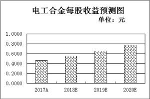 沪铜六连涨创近五个月新高四因素支持铜类上市公司崛起